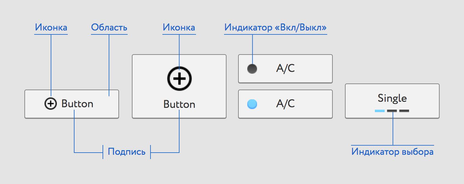 Состовляющие элементы кнопки