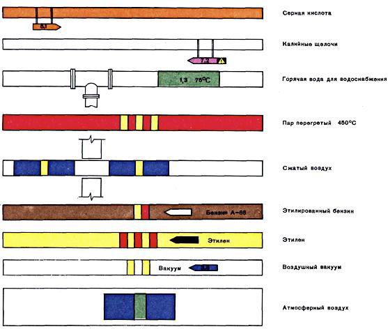 Обозначения на судовых трубах из ГОСТ 14202-96
