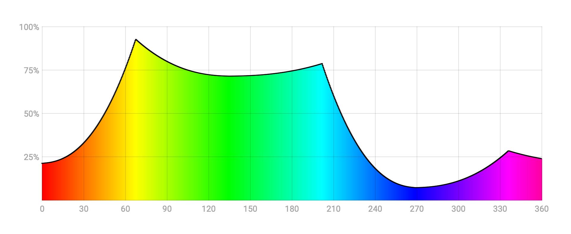 Кривая относительной яркости цветов